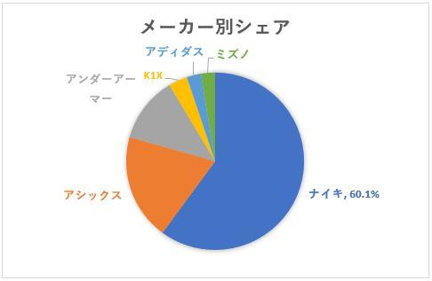 メーカー別シェアの円グラフ